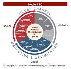 Mobile Marketing Webinar Highlights   Tatango