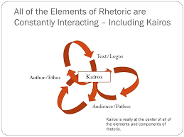 all of the elements of rhetoric are constantly interacting including kairos