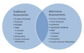 Formative Vs Summative Assessment Venn Diagram Traditional Vs Authentic Assessment Principles And Methods Of