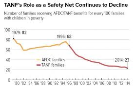 Tanf Chart New Report Ending Welfare As We Know It By Removing