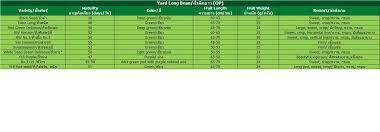 Yard Long Bean Lion Seeds Co Ltd