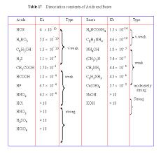 Weak Acids And Bases Chart Tasis Ib2 Chemistry Acid Base