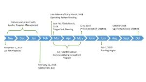 timrline timeline biomedical engineering at the university of michigan