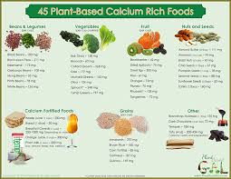 Calcium Chart Download Plant Based Gal
