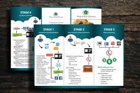 Professional, Upmarket Brochure Design for Client Source Pty Ltd ...