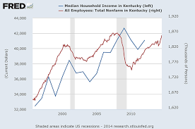 Declining Food Stamp Enrollments In Kentucky South Central