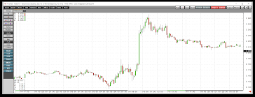 A Recovery In Natural Gas Time To Start Nibbling Direxion