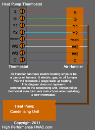 thermostat wiring diagrams wire illustrations for tstat installation Heating And Air Conditioning Wiring Diagrams heat pump thermostat wiring diagram air conditioner york heating and air conditioning wiring diagrams