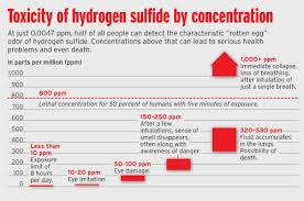 Tech Tip Hydrogen Sulfide Delta Automation Inc