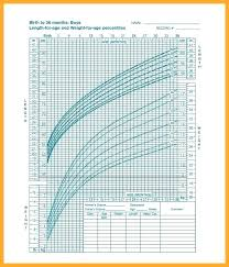 Cdc Percentile Chart For Babies Preemie Growth Chart Measuring Baby Head With Tape Measure