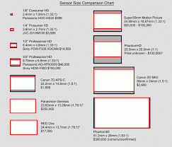 Dons Photography Blog Sensor Size Charts Chart Size