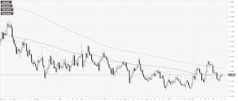 Eur Usd 4 Hour Chart Eur Usd Technical Analysis Fiber Breaks Above 1 1263 Within