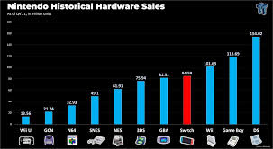 Switch hits 84.59 million sales and conquers Game Boy Advance