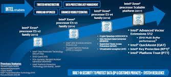 Intel Processors Comparison Chart 2017 The Huge Premium Intel Is Charging For Skylake Xeons