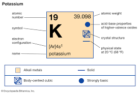 Element Reactivity Chart Potassium Definition Properties Reactions Britannica
