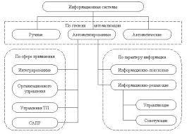 Реферат Информационные системы и технологии ru Классификация информационных систем по разным признакам