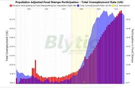 Food Stamp Chart Food Stamps More Americans Keep Signing Up Csmonitor Com