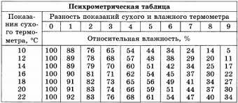 Контрольная работа по физике Тепловые явления класс Психрометрическая таблица для 5 задания