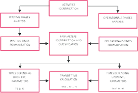 Analytical Method Construction Process Flow Chart