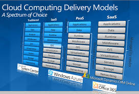 Iaas Vs Paas Is Office365 A Paas Or A Saas Itay As A Service