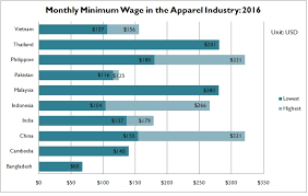 Global Minimum Wage Chart Minimum Wage In The Apparel Industry Continues To Rise In
