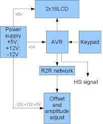 avr dds signal generator v         schematicavr dds signal generator v    block diagram