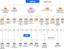 Malaysian Government Organization Chart Organizational Arrangement Malaysia
