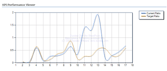 Prologika Dundas Chart For Sharepoint