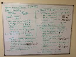 Iso 9001 Design Process Flow Chart