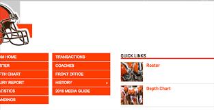 Browns Have Interesting Roster Details