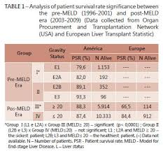 Meld Score Survival Chart Does The Patient Selection With Meld Score Improve Short