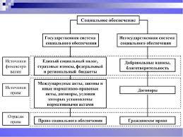 Организационно правовые формы государственной системы социального  библиотека материалов Организационно правовые формы государственной системы социального обеспечения