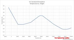 Air Pressure Altitude Chart U S Standard Atmosphere