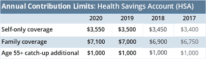 Health Savings Account Limits Increase For 2020 Irs