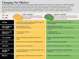 Growth Mindset Chart Growth Mindset Educational Services Manhattan Beach