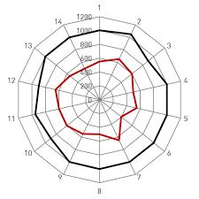 Spoke Tension Chart Dt Swiss World Blog Why Is The Proper Spoke Tension So