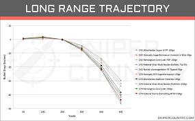 270 Long Range Ballistics Chart 243 Win Vs 270 Win Cartridge Comparison Sniper Country