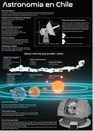 Infografía de la Astronomía en Chile | Pandora screenshot, Art, Pandora