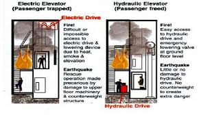 hydraulic elevators basic components electrical knowhow the hydraulic elevator has dominated the low rise market because it is cheaper to build install and service and because it has a decidedly better safety