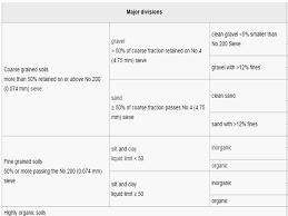 Classification Of Soil Usda Aashto Unified