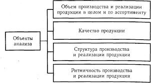Глава АНАЛИЗ ПРОИЗВОДСТВА И РЕАЛИЗАЦИИ ПРОДУКЦИИ Анализ  Глава 18 АНАЛИЗ ПРОИЗВОДСТВА И РЕАЛИЗАЦИИ ПРОДУКЦИИ
