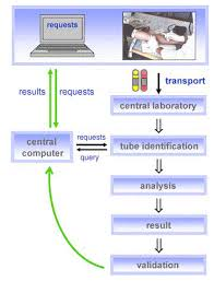 Current Clinical Laboratory Information