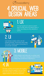 How To Get Web Design Clients How To Start And Succeed In Your Own Web Design Agency