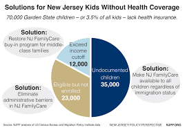 Health Care For All New Jersey Kids New Jersey Policy