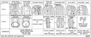 Good To Know Tire Wear Cause And Effect Chart With