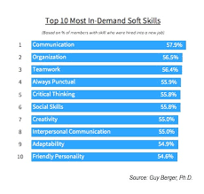Top 10 Soft Skills Employers Are Looking For Soft Skills What Are They And Why Do You Need Them