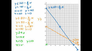how to draw constraints on a graph linear programming lp