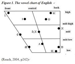 ipa vowel chart english vowel chart english chart paketsusudomba co