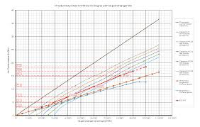 50cc supercharger s charger page 04 50cc ice kit prod chart t700