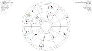 New Moon Chart Brisbane Weather Predictions New Moon